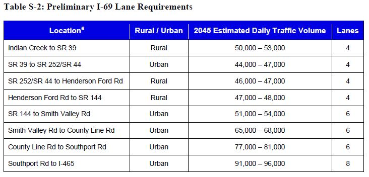 I-69 Lane Requirements and Daily Traffic Count Section 6